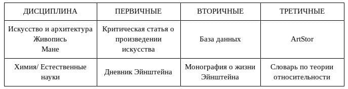 ТАБЛИЦА ИЕРАРХИИ информации